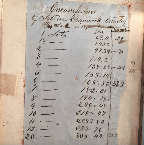 This chart makes it apparent that Pitbladdo's work was concentrated at Green-Wood. He put his business at its entrances and was ready to go with a chart of lot sizes; no other cemetery had such a chart in his Order Book.
